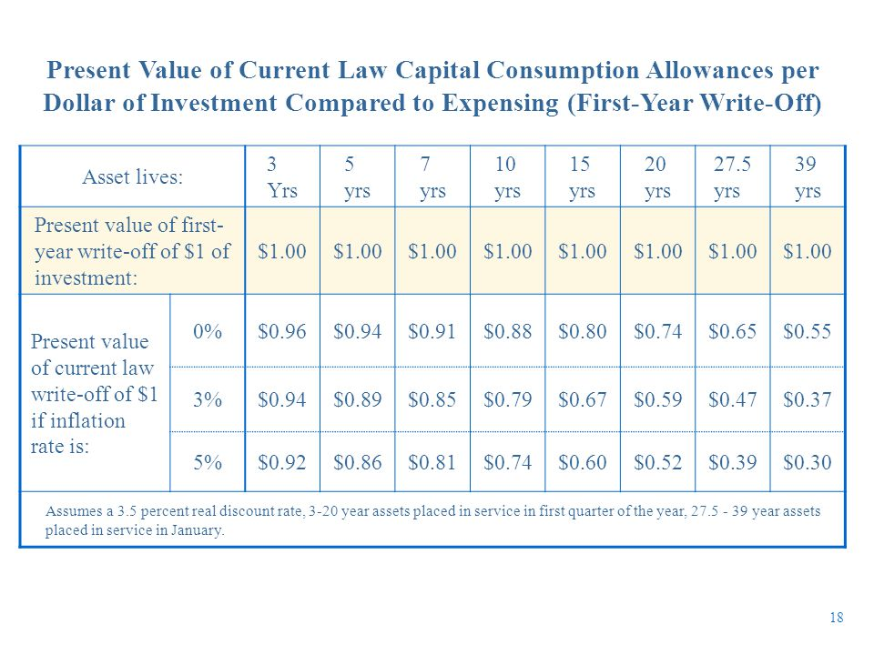 Present Value of Current Law Capital Consumption Allowances per Dollar of Investment Compared to Expensing (First-Year Write-Off) Asset lives: 3 Yrs 5