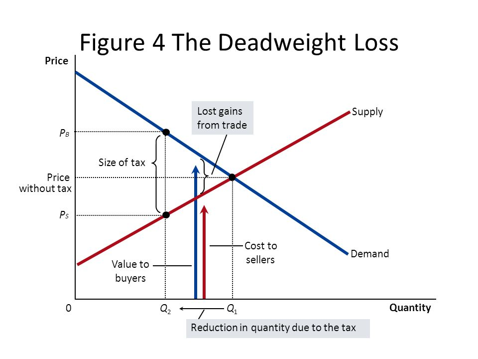 Figure 4 The Deadweight Loss Cost to sellers Value to buyers Size of tax Quantity 0 Price Demand Supply Lost gains from trade Reduction in quantity due to the tax Price without tax Q1Q1 PBPB Q2Q2 PSPS