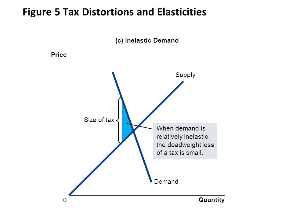 Figure 5 Tax Distortions and Elasticities Demand Supply (c) Inelastic Demand Price 0 Quantity Size of tax When demand is relatively inelastic, the deadweight loss of a tax is small.