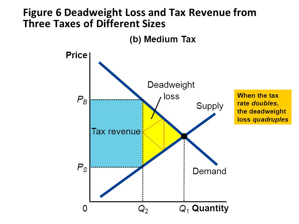 Figure 6 Deadweight Loss and Tax Revenue from Three Taxes of Different Sizes Tax revenue Quantity 0 Price (b) Medium Tax Supply Demand PBPB Q2Q2 PSPS Deadweight loss When the tax rate doubles, the deadweight loss quadruples Q1Q1