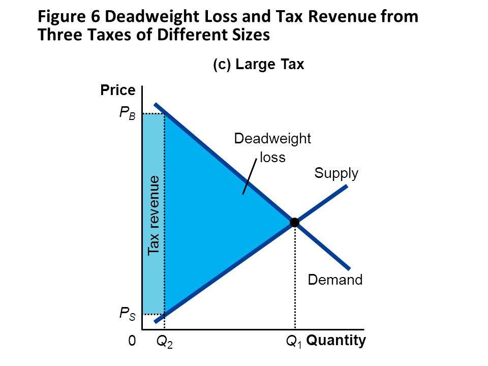 Figure 6 Deadweight Loss and Tax Revenue from Three Taxes of Different Sizes Tax revenue Demand Supply Quantity 0 Price Q1Q1 (c) Large Tax PBPB Q2Q2 PSPS Deadweight loss