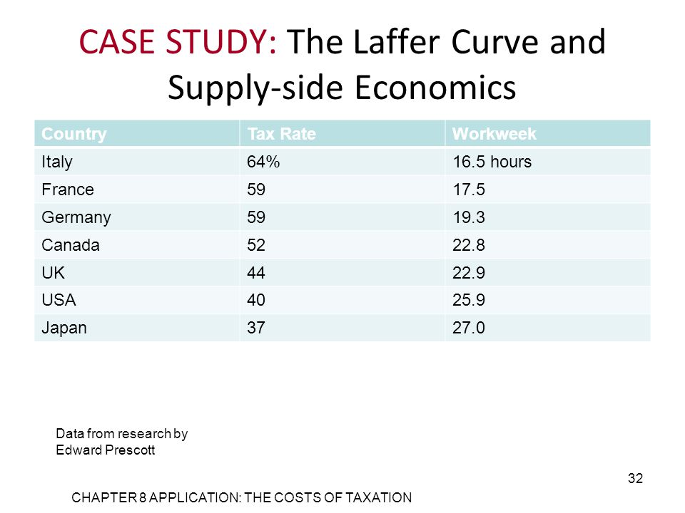 CASE STUDY: The Laffer Curve and Supply-side Economics CountryTax RateWorkweek Italy64%16.5 hours France5917.5 Germany5919.3 Canada5222.8 UK4422.9 USA4025.9 Japan3727.0 CHAPTER 8 APPLICATION: THE COSTS OF TAXATION 32 Data from research by Edward Prescott