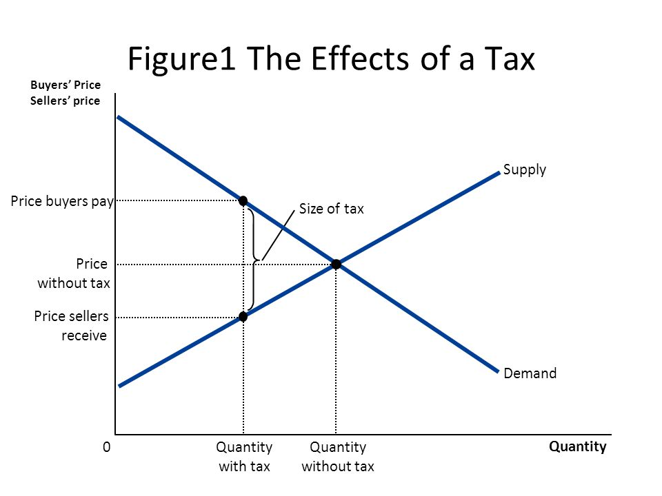 Figure1 The Effects of a Tax Size of tax Quantity 0 Buyers' Price Sellers' price Price buyers pay Price sellers receive Demand Supply Price without tax Quantity without tax Quantity with tax