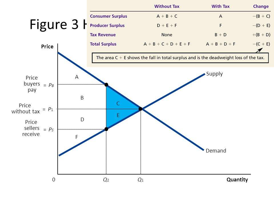 Figure 3 How a Tax Affects Welfare A F B D C E Quantity 0 Price Demand Supply = PBPB Q2Q2 = PSPS Price buyers pay Price sellers receive = P1P1 Q1Q1 Price without tax