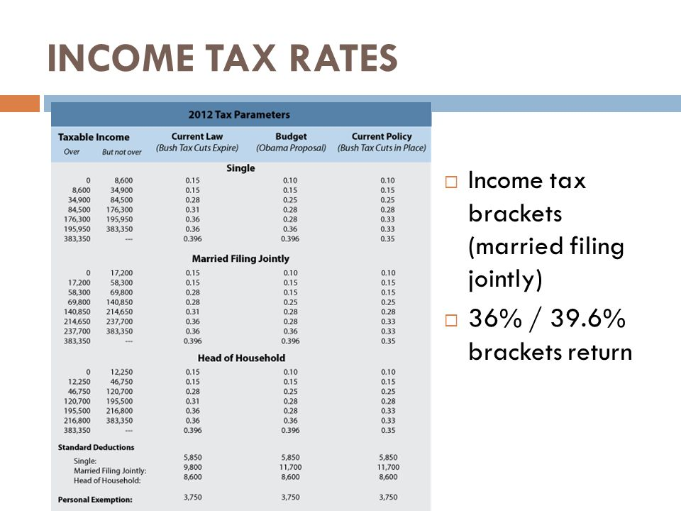 INCOME TAX RATES  Income tax brackets (married filing jointly)  36% / 39.6% brackets return