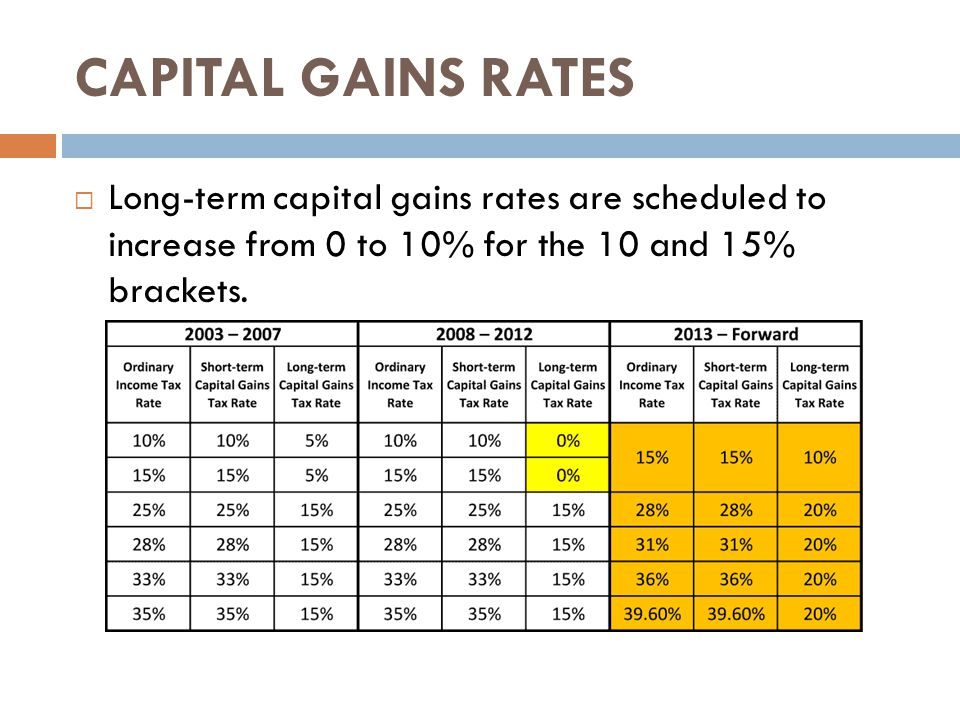 CAPITAL GAINS RATES  Long-term capital gains rates are scheduled to increase from 0 to 10% for the 10 and 15% brackets.