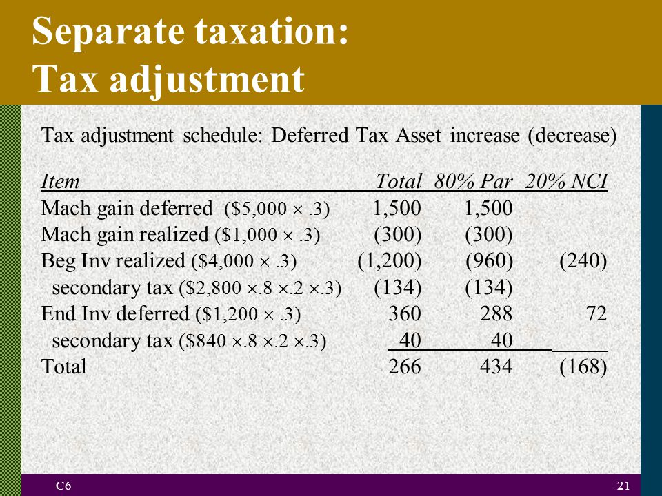 C621 Separate taxation: Tax adjustment Tax adjustment schedule: Deferred Tax Asset increase (decrease) ItemTotal80% Par20% NCI Mach gain deferred ($5,000 .3) 1,500 1,500 Mach gain realized ($1,000 .3) (300) (300) Beg Inv realized ($4,000 .3) (1,200)(960)(240) secondary tax ($2,800 .8 .2 .3) (134)(134) End Inv deferred ($1,200 .3) 360 288 72 secondary tax ($840 .8 .2 .3) 40 40 _____ Total266 434 (168)