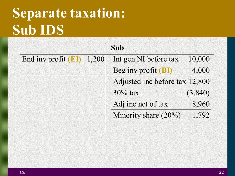 C622 Separate taxation: Sub IDS Sub End inv profit (EI)1,200Int gen NI before tax10,000 Beg inv profit (BI)4,000 Adjusted inc before tax 12,800 30% tax(3,840) Adj inc net of tax8,960 Minority share (20%)1,792