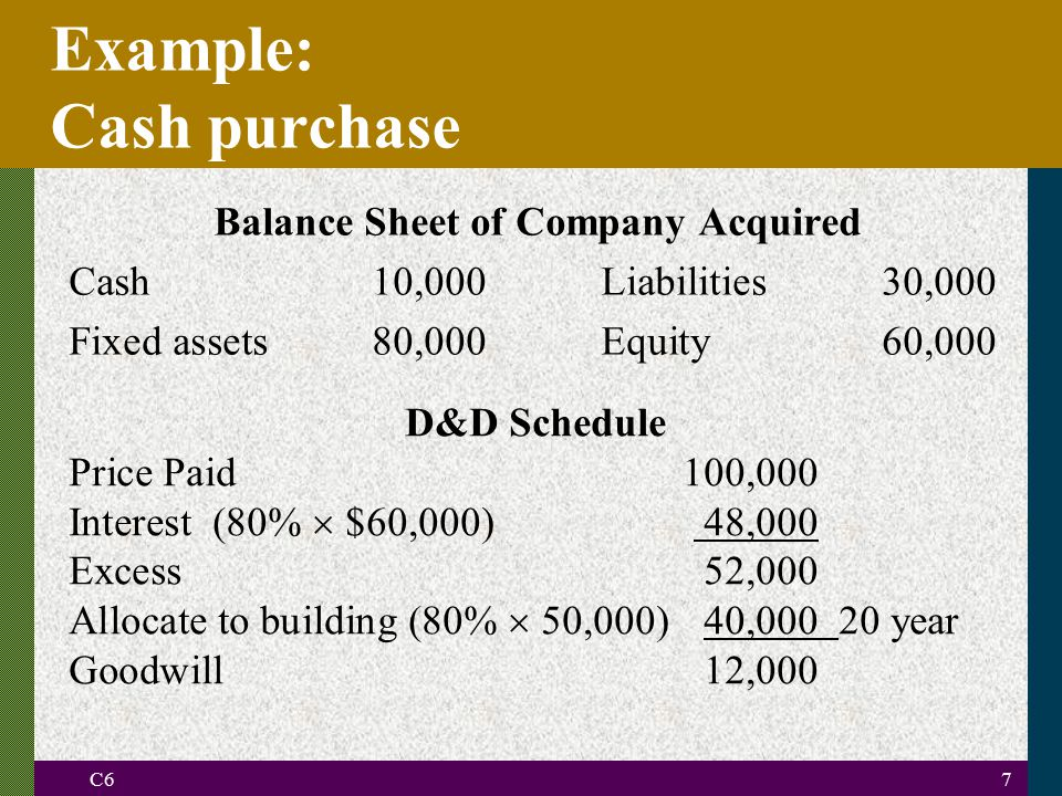 C67 Example: Cash purchase Balance Sheet of Company Acquired Cash10,000Liabilities30,000 Fixed assets80,000Equity60,000 D&D Schedule Price Paid100,000 Interest (80%  $60,000) 48,000 Excess52,000 Allocate to building (80%  50,000)40,00020 year Goodwill12,000