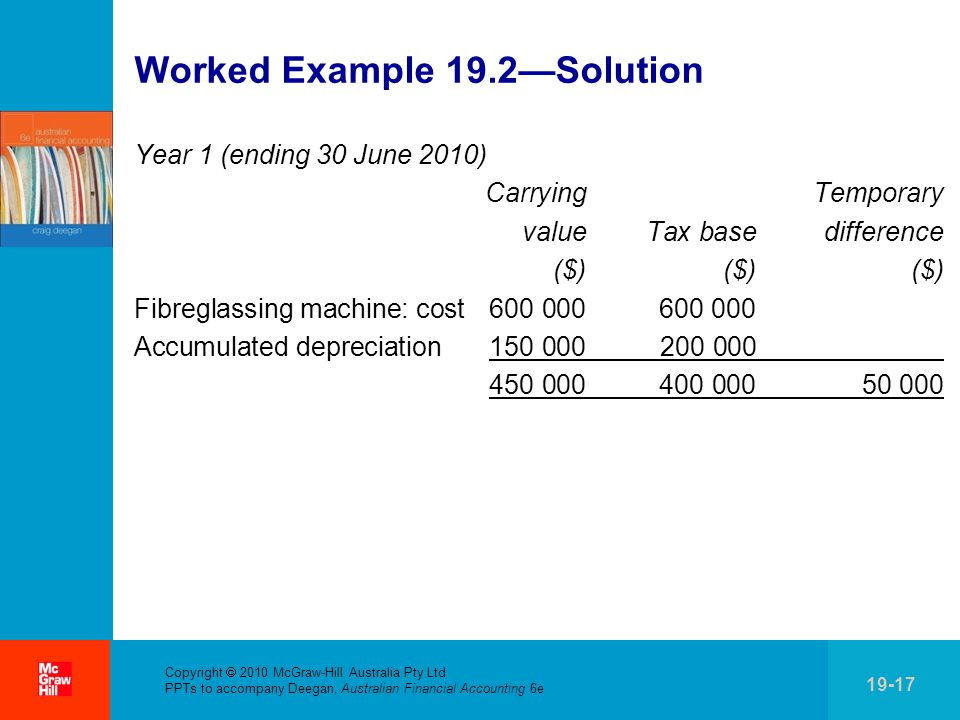 . Copyright  2010 McGraw-Hill Australia Pty Ltd PPTs to accompany Deegan, Australian Financial Accounting 6e 19-17 Worked Example 19.2—Solution Year 1 (ending 30 June 2010) Carrying Temporary value Tax base difference ($) ($) ($) Fibreglassing machine: cost 600 000 600 000 Accumulated depreciation 150 000 200 000 450 000 400 000 50 000