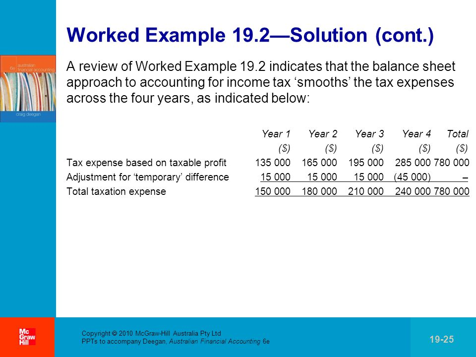 . Copyright  2010 McGraw-Hill Australia Pty Ltd PPTs to accompany Deegan, Australian Financial Accounting 6e 19-25 Worked Example 19.2—Solution (cont.) A review of Worked Example 19.2 indicates that the balance sheet approach to accounting for income tax 'smooths' the tax expenses across the four years, as indicated below: Year 1 Year 2 Year 3 Year 4 Total ($) ($) ($) ($) ($) Tax expense based on taxable profit 135 000 165 000 195 000 285 000 780 000 Adjustment for 'temporary' difference 15 000 15 000 15 000 (45 000) – Total taxation expense 150 000 180 000 210 000 240 000 780 000