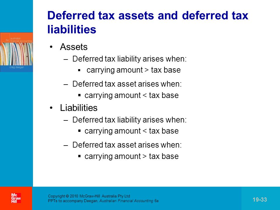 . Copyright  2010 McGraw-Hill Australia Pty Ltd PPTs to accompany Deegan, Australian Financial Accounting 6e 19-33 Deferred tax assets and deferred tax liabilities Assets –Deferred tax liability arises when:  carrying amount > tax base –Deferred tax asset arises when:  carrying amount < tax base Liabilities –Deferred tax liability arises when:  carrying amount < tax base –Deferred tax asset arises when:  carrying amount > tax base