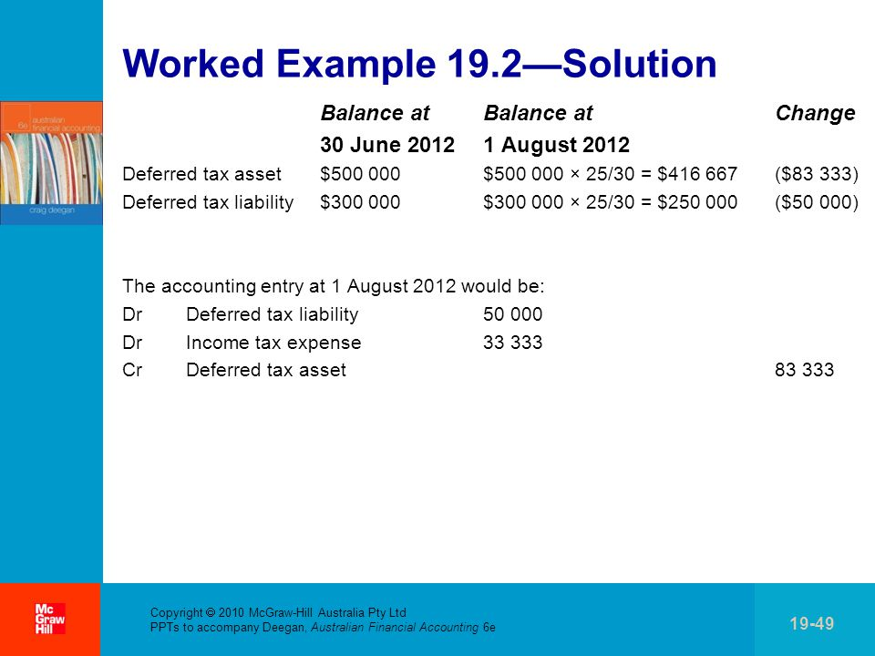 . Copyright  2010 McGraw-Hill Australia Pty Ltd PPTs to accompany Deegan, Australian Financial Accounting 6e 19-49 Worked Example 19.2—Solution Balance at Balance at Change 30 June 2012 1 August 2012 Deferred tax asset $500 000 $500 000 × 25/30 = $416 667 ($83 333) Deferred tax liability $300 000 $300 000 × 25/30 = $250 000 ($50 000) The accounting entry at 1 August 2012 would be: Dr Deferred tax liability 50 000 Dr Income tax expense 33 333 Cr Deferred tax asset 83 333