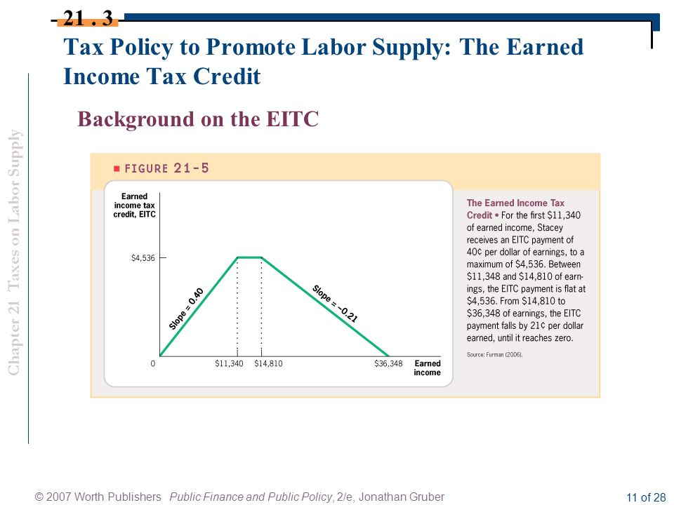 Chapter 21 Taxes on Labor Supply © 2007 Worth Publishers Public Finance and Public Policy, 2/e, Jonathan Gruber 11 of 28 Tax Policy to Promote Labor Supply: The Earned Income Tax Credit 21.