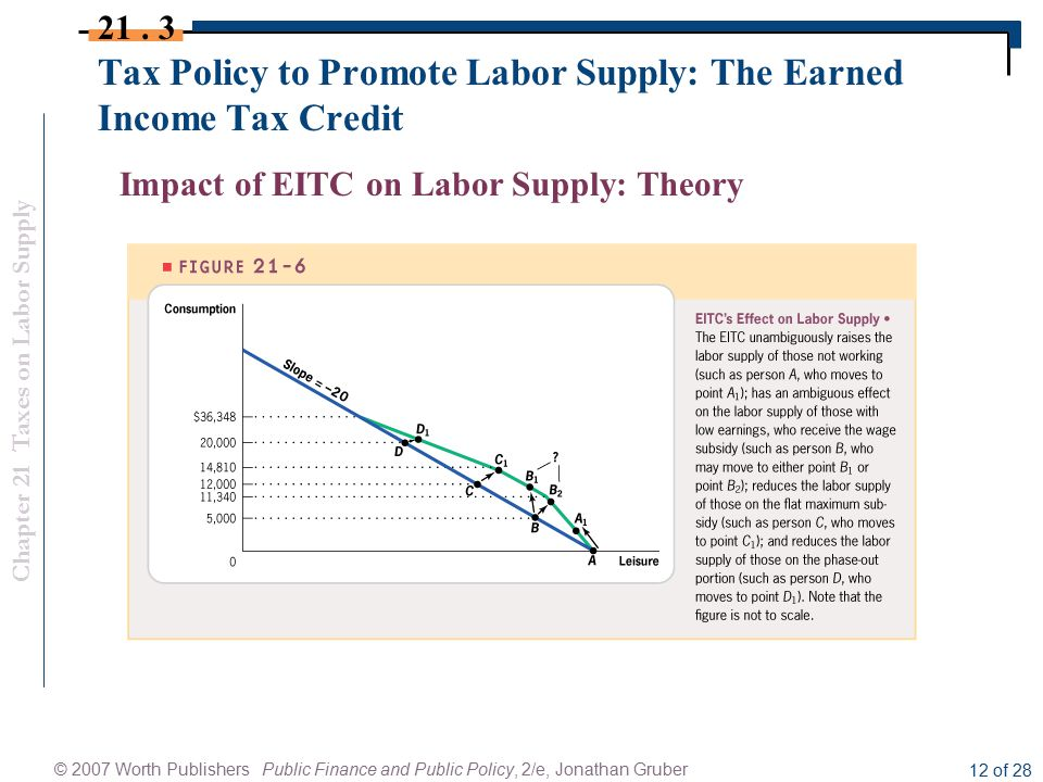 Chapter 21 Taxes on Labor Supply © 2007 Worth Publishers Public Finance and Public Policy, 2/e, Jonathan Gruber 12 of 28 Tax Policy to Promote Labor Supply: The Earned Income Tax Credit 21.