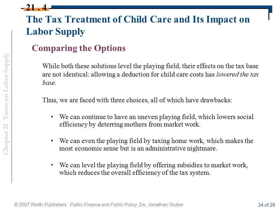 Chapter 21 Taxes on Labor Supply © 2007 Worth Publishers Public Finance and Public Policy, 2/e, Jonathan Gruber 24 of 28 The Tax Treatment of Child Care and Its Impact on Labor Supply 21.