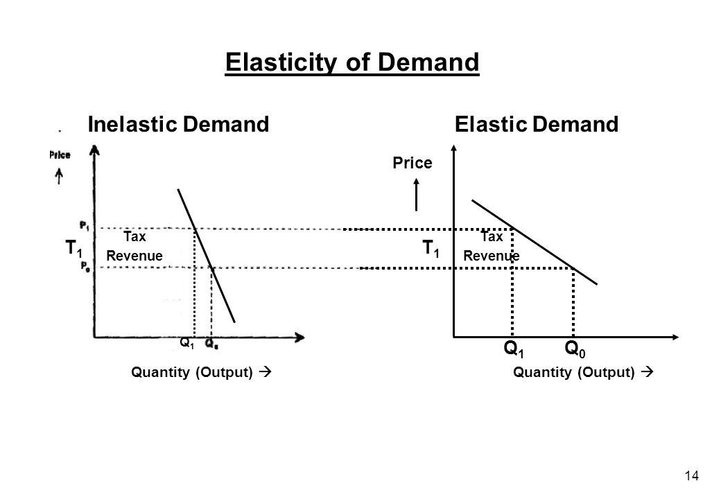 14 Inelastic DemandElastic Demand T1T1 Tax Revenue T1T1 Q1Q1 Q0Q0 Price Quantity (Output)  Elasticity of Demand Quantity (Output)  Q1Q1