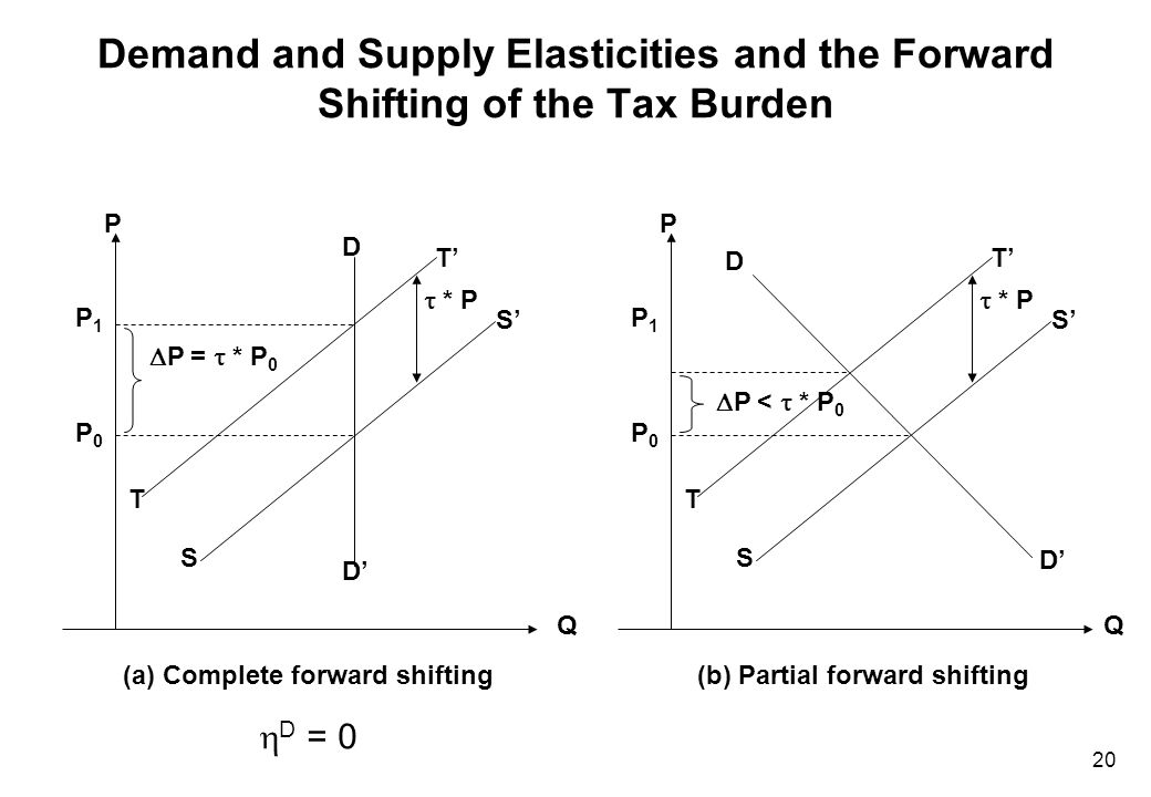 20 Demand and Supply Elasticities and the Forward Shifting of the Tax Burden P0P0 P1P1 T T' S' S D' D P Q  P =  * P 0  * P (a) Complete forward shi