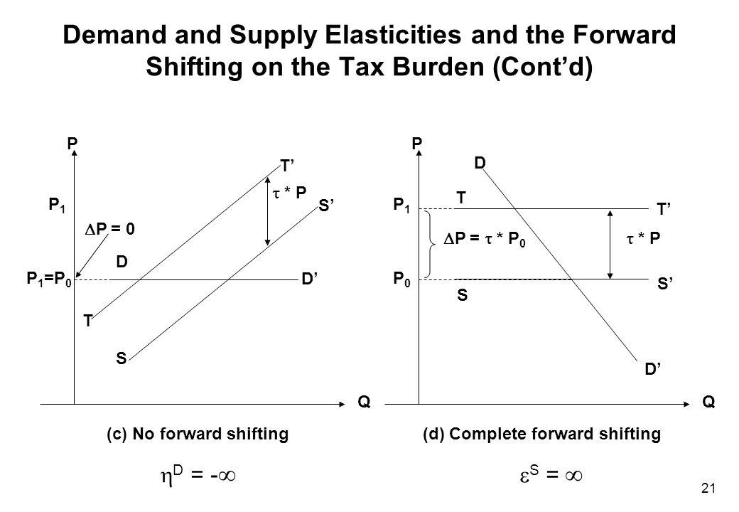 21 Demand and Supply Elasticities and the Forward Shifting on the Tax Burden (Cont'd) P 1 =P 0 P1P1 T T' S' S D' D P Q  P = 0  * P (c) No forward sh