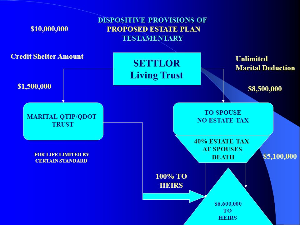 DISPOSITIVE PROVISIONS OF PROPOSED ESTATE PLAN TESTAMENTARY SETTLOR Living Trust MARITAL QTIP/QDOT TRUST TO SPOUSE NO ESTATE TAX $6,600,000 TO HEIRS F