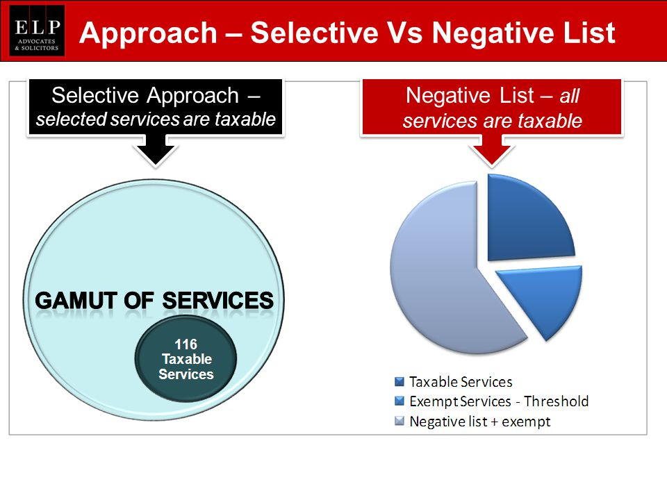 Approach – Selective Vs Negative List Selective Approach – selected services are taxable Negative List – all services are taxable