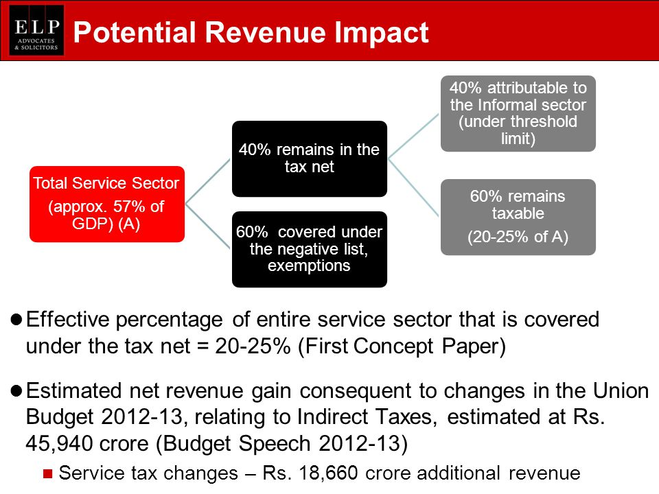 Potential Revenue Impact Effective percentage of entire service sector that is covered under the tax net = 20-25% (First Concept Paper) Estimated net revenue gain consequent to changes in the Union Budget 2012-13, relating to Indirect Taxes, estimated at Rs.
