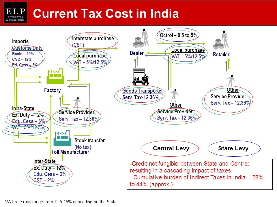 Current Tax Cost in India Intra-State Ex.Duty – 12% Edu.