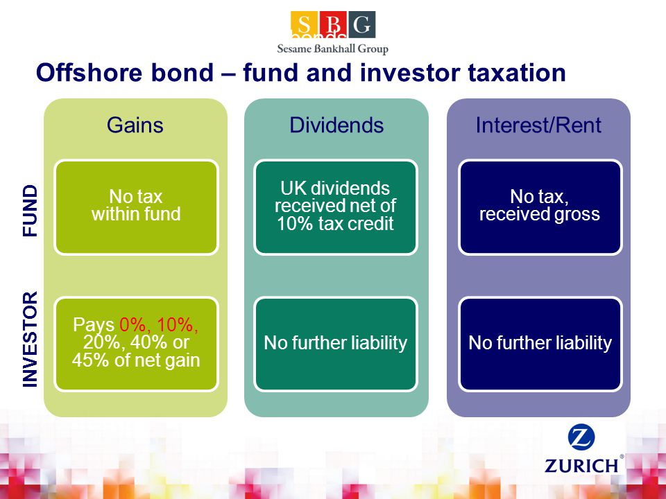 Tax and onshore bonds No tax within fund Pays 0%, 10%, 20%, 40% or 45% of net gain Gains UK dividends received net of 10% tax credit No further liability Dividends No tax, received gross No further liability Interest/Rent Offshore bond – fund and investor taxation INVESTOR FUND