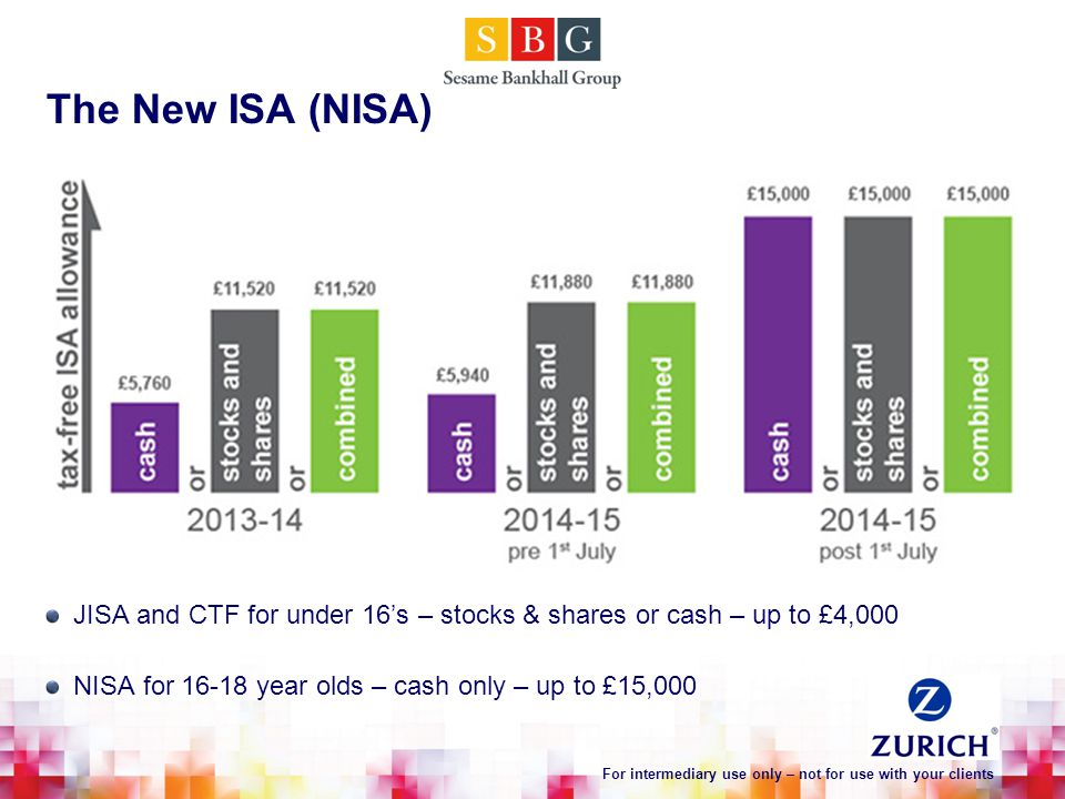 The New ISA (NISA) JISA and CTF for under 16's – stocks & shares or cash – up to £4,000 NISA for 16-18 year olds – cash only – up to £15,000 For intermediary use only – not for use with your clients