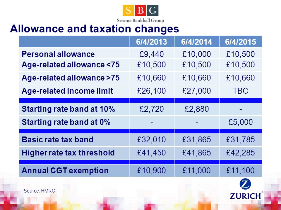 Allowance and taxation changes 6/4/20136/4/20146/4/2015 Personal allowance£9,440£10,000£10,500 Starting rate band at 10%£2,720£2,880- Starting rate band at 0%--£5,000 Basic rate tax band£32,010£31,865£31,785 Higher rate tax threshold£41,450£41,865£42,285 Annual CGT exemption£10,900£11,000£11,100 Age-related allowance <75£10,500 Age-related allowance >75£10,660 Age-related income limit£26,100£27,000TBC Source: HMRC