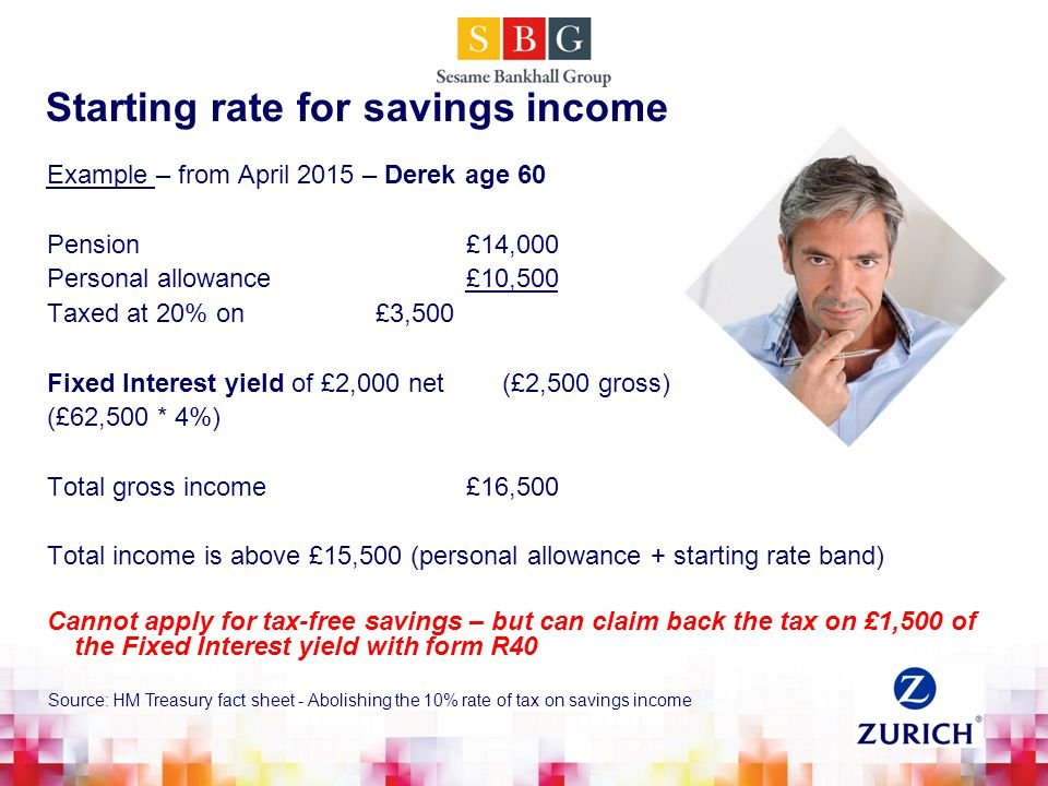 Starting rate for savings income Example – from April 2015 – Derek age 60 Pension£14,000 Personal allowance£10,500 Taxed at 20% on £3,500 Fixed Interest yield of £2,000 net (£2,500 gross) (£62,500 * 4%) Total gross income £16,500 Total income is above £15,500 (personal allowance + starting rate band) Cannot apply for tax-free savings – but can claim back the tax on £1,500 of the Fixed Interest yield with form R40 Source: HM Treasury fact sheet - Abolishing the 10% rate of tax on savings income