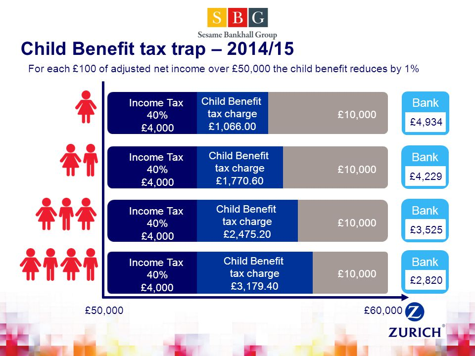 £10,000 Child Benefit tax trap – 2014/15 Bank Income Tax 40% £4,000 Income Tax 40% £4,000 Income Tax 40% £4,000 Income Tax 40% £4,000 £10,000 £6,000 £2,820 £3,525 £4,934 £4,229 Child Benefit tax charge £2,475.20 Child Benefit tax charge £1,770.60 Child Benefit tax charge £1,066.00 Child Benefit tax charge £3,179.40 £50,000£60,000 For each £100 of adjusted net income over £50,000 the child benefit reduces by 1%