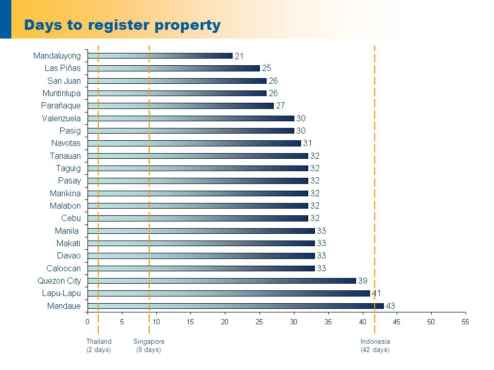 Days to register property Thailand (2 days) Indonesia (42 days) Singapore (9 days)