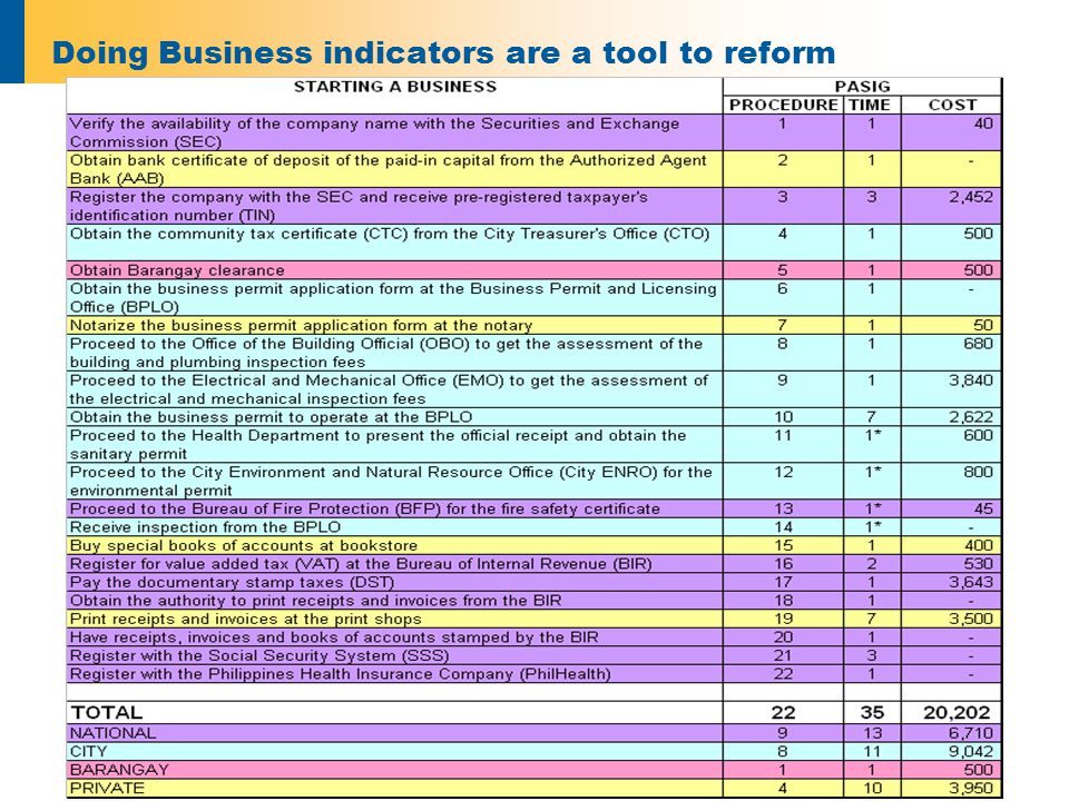 Doing Business indicators are a tool to reform