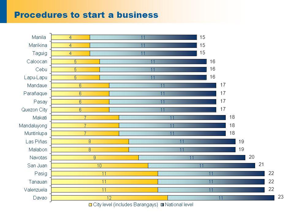 Days to start a business Singapore (5 days) Malaysia (24 days) Indonesia (104 days)