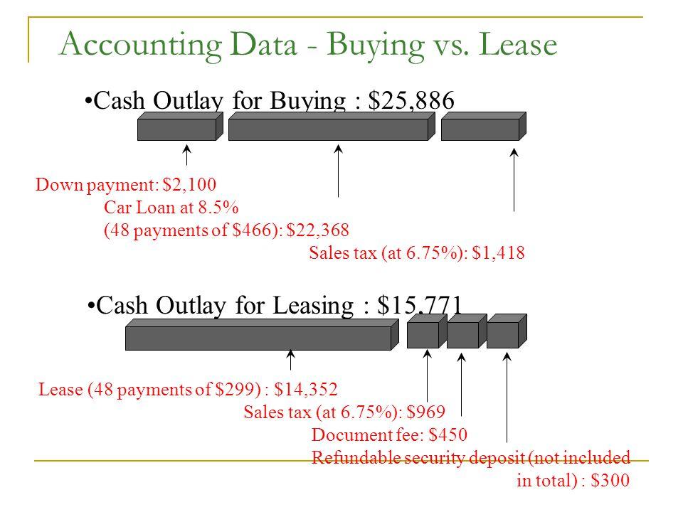 Accounting Data - Buying vs.