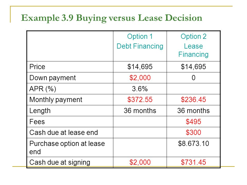Example 3.9 Buying versus Lease Decision Option 1 Debt Financing Option 2 Lease Financing Price$14,695 Down payment$2,0000 APR (%)3.6% Monthly payment