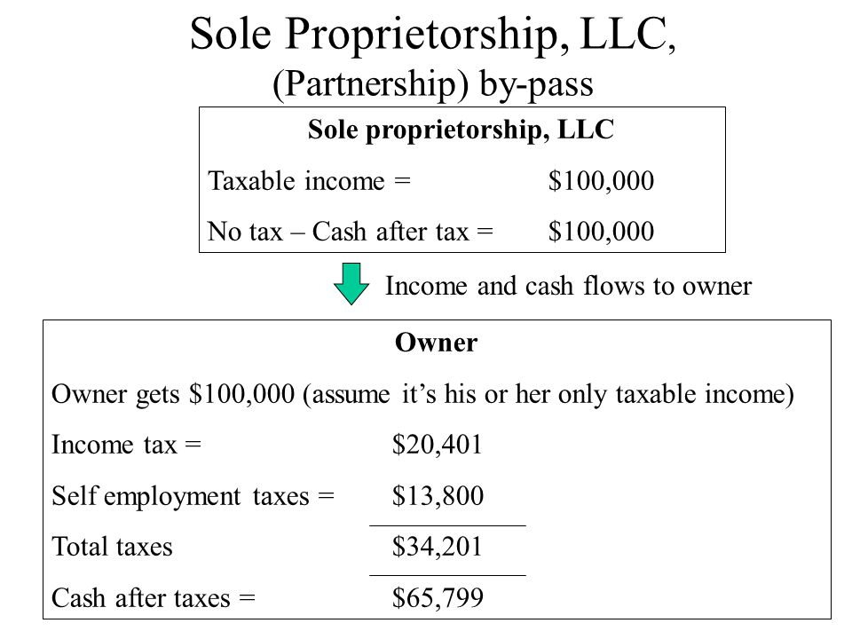 Sole Proprietorship, LLC, (Partnership) by-pass Sole proprietorship, LLC Taxable income = $100,000 No tax – Cash after tax = $100,000 Owner Owner gets $100,000 (assume it's his or her only taxable income) Income tax = $20,401 Self employment taxes = $13,800 Total taxes$34,201 Cash after taxes = $65,799 Income and cash flows to owner