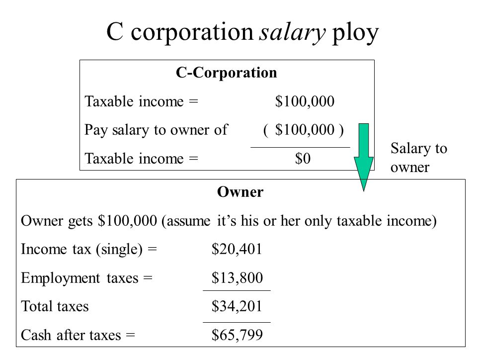 C corporation salary ploy C-Corporation Taxable income = $100,000 Pay salary to owner of ($100,000 ) Taxable income = $0 Salary to owner Owner Owner g