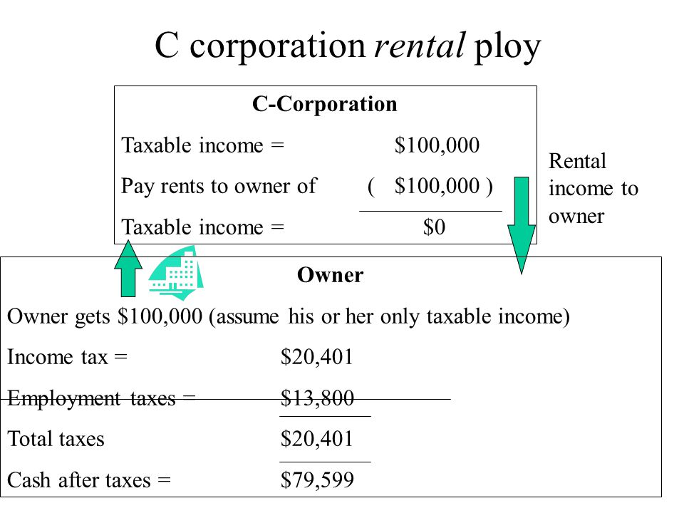 C corporation rental ploy C-Corporation Taxable income = $100,000 Pay rents to owner of ($100,000 ) Taxable income = $0 Rental income to owner Owner Owner gets $100,000 (assume his or her only taxable income) Income tax = $20,401 Employment taxes = $13,800 Total taxes$20,401 Cash after taxes = $79,599