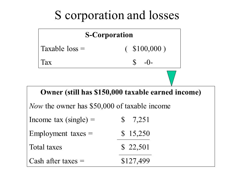 S corporation and losses S-Corporation Taxable loss = ($100,000 ) Tax $ -0- Owner (still has $150,000 taxable earned income) Now the owner has $50,000