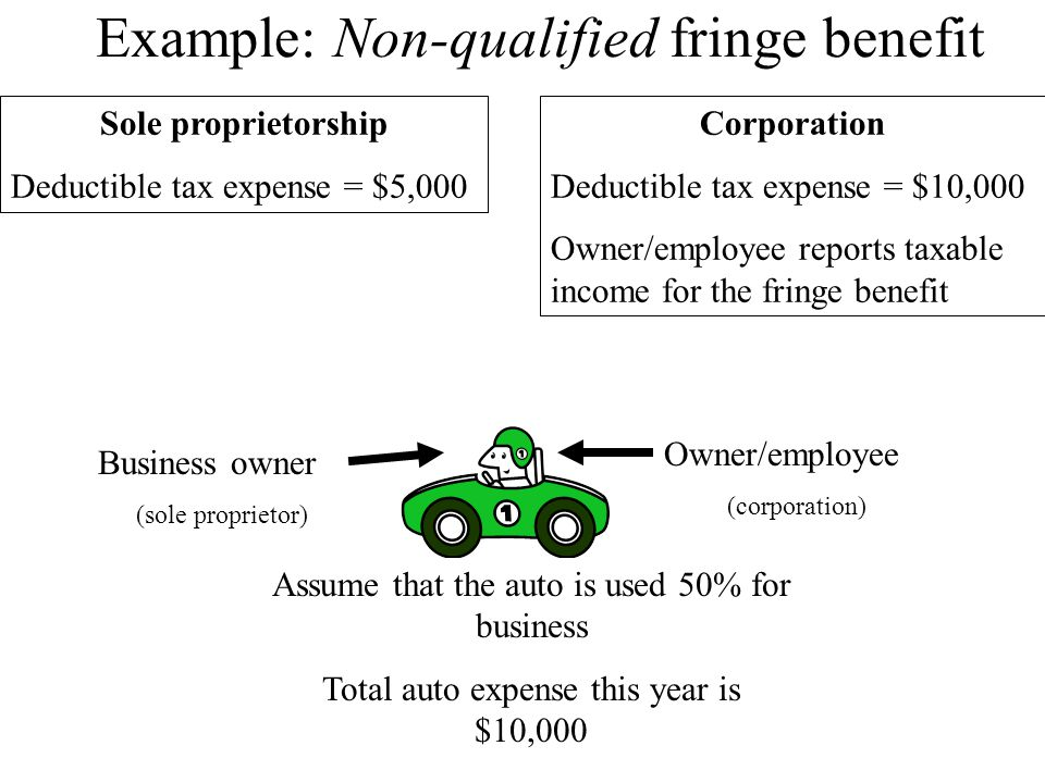 Example: Non-qualified fringe benefit Sole proprietorship Deductible tax expense = $5,000 Corporation Deductible tax expense = $10,000 Owner/employee reports taxable income for the fringe benefit Assume that the auto is used 50% for business Total auto expense this year is $10,000 Business owner (sole proprietor) Owner/employee (corporation)