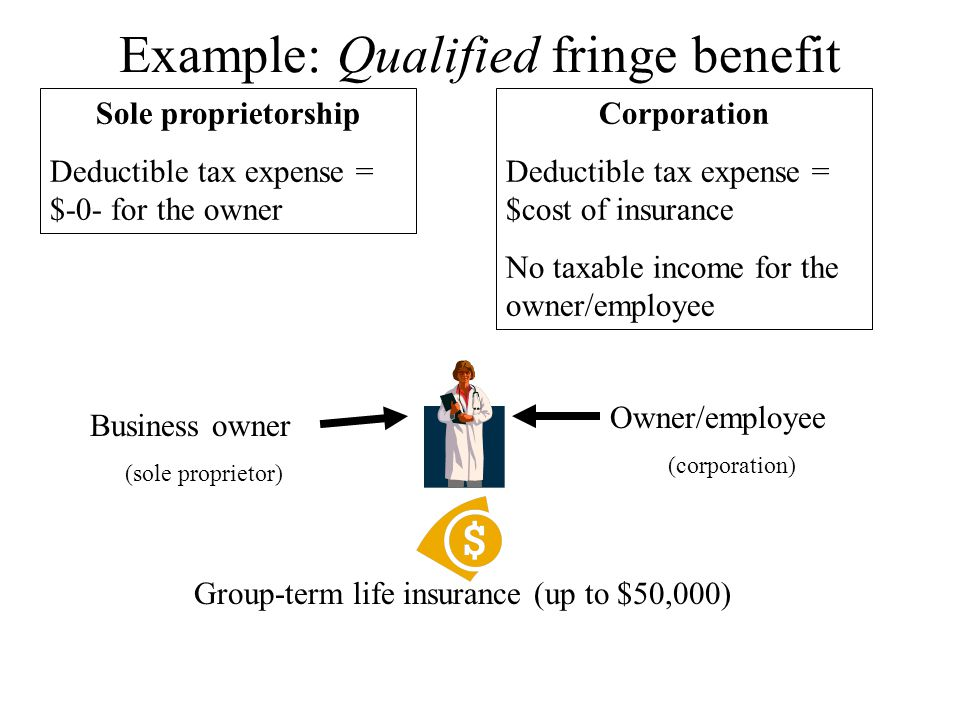Example: Qualified fringe benefit Sole proprietorship Deductible tax expense = $-0- for the owner Corporation Deductible tax expense = $cost of insurance No taxable income for the owner/employee Business owner (sole proprietor) Owner/employee (corporation) Group-term life insurance (up to $50,000)