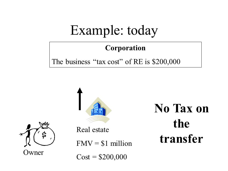 Example: today Corporation The business tax cost of RE is $200,000 Owner Real estate FMV = $1 million Cost = $200,000 No Tax on the transfer