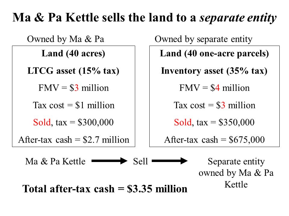 Ma & Pa Kettle sells the land to a separate entity Land (40 acres) LTCG asset (15% tax) FMV = $3 million Tax cost = $1 million Sold, tax = $300,000 After-tax cash = $2.7 million Land (40 one-acre parcels) Inventory asset (35% tax) FMV = $4 million Tax cost = $3 million Sold, tax = $350,000 After-tax cash = $675,000 SellSeparate entity owned by Ma & Pa Kettle Total after-tax cash = $3.35 million Ma & Pa Kettle Owned by Ma & PaOwned by separate entity