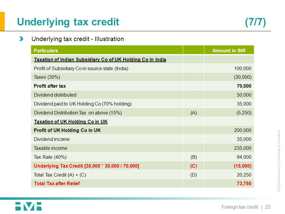 All rights reserved | Preliminary & Tentative Underlying tax credit(7/7) Underlying tax credit - Illustration ParticularsAmount in INR Taxation of Ind