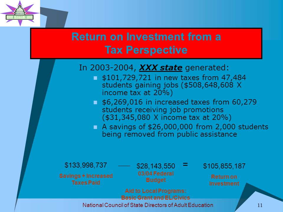 National Council of State Directors of Adult Education 11 In 2003-2004, XXX state generated: $101,729,721 in new taxes from 47,484 students gaining jobs ($508,648,608 X income tax at 20%) $6,269,016 in increased taxes from 60,279 students receiving job promotions ($31,345,080 X income tax at 20%) A savings of $26,000,000 from 2,000 students being removed from public assistance Return on Investment from a Tax Perspective $133,998,737 Savings + Increased Taxes Paid $28,143,550 03/04 Federal Budget = $105,855,187 Return on Investment Aid to Local Programs: Basic Grant and EL/Civics
