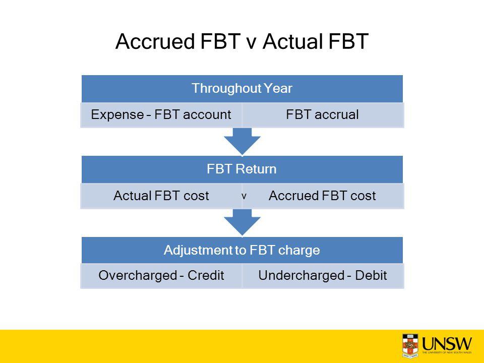 Accrued FBT v Actual FBT Adjustment to FBT charge Overcharged - CreditUndercharged - Debit FBT Return Actual FBT costAccrued FBT cost Throughout Year Expense – FBT accountFBT accrual V