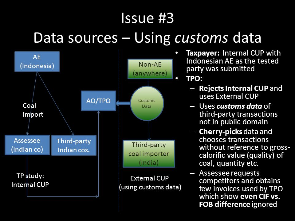 Issue #3 Data sources – Using customs data Taxpayer: Internal CUP with Indonesian AE as the tested party was submitted TPO: – Rejects Internal CUP and
