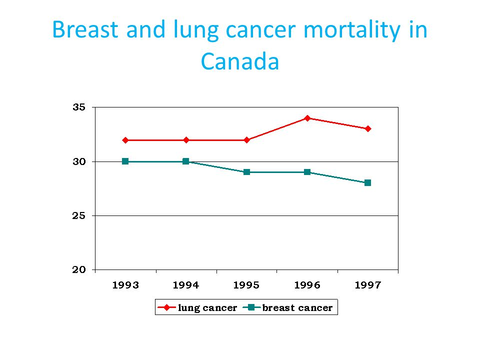 Breast and lung cancer mortality in Canada